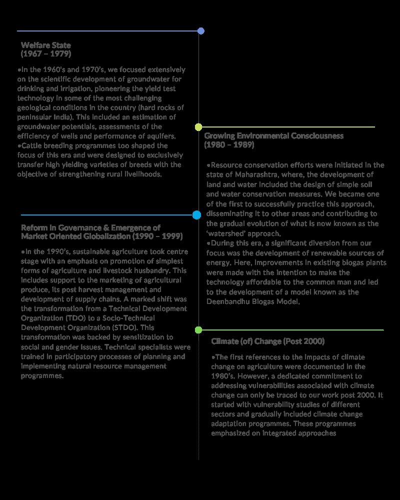AFPRO evolution in phases